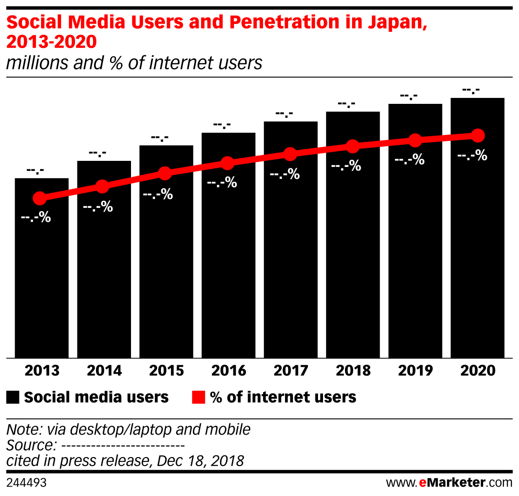 Social Media Users and Penetration in Japan, 2013-2020 (millions and % of internet users)