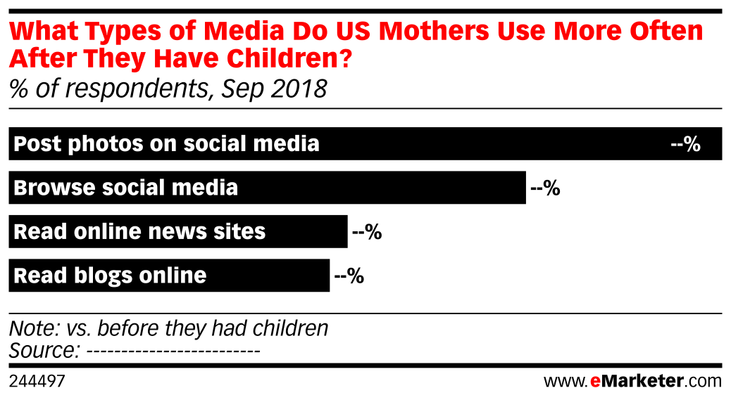 What Types of Media Do US Mothers Use More Often After They Have Children? (% of respondents, Sep 2018)