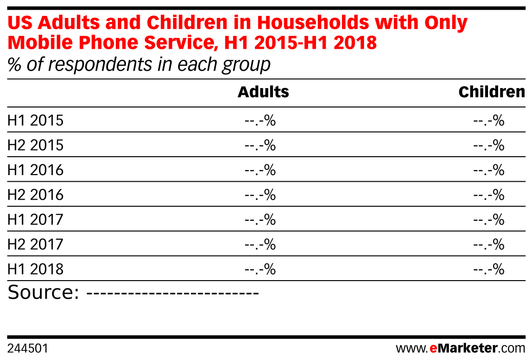 US Adults and Children in Households with Only Mobile Phone Service, H1 2015-H1 2018 (% of respondents in each group)