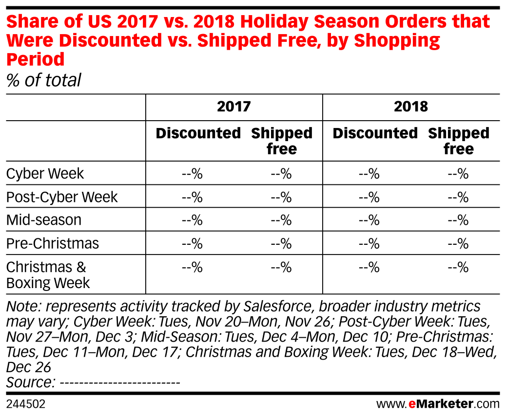 Share of US 2017 vs. 2018 Holiday Season Orders that Were Discounted vs. Shipped Free, by Shopping Period (% of total)