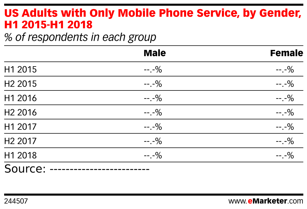 US Adults with Only Mobile Phone Service, by Gender, H1 2015-H1 2018 (% of respondents in each group)