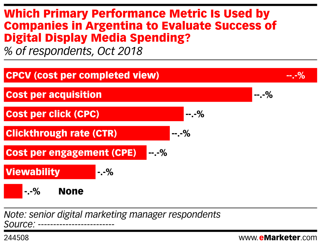 Which Primary Performance Metric Is Used by Companies in Argentina to Evaluate Success of Digital Display Media Spending? (% of respondents, Oct 2018)