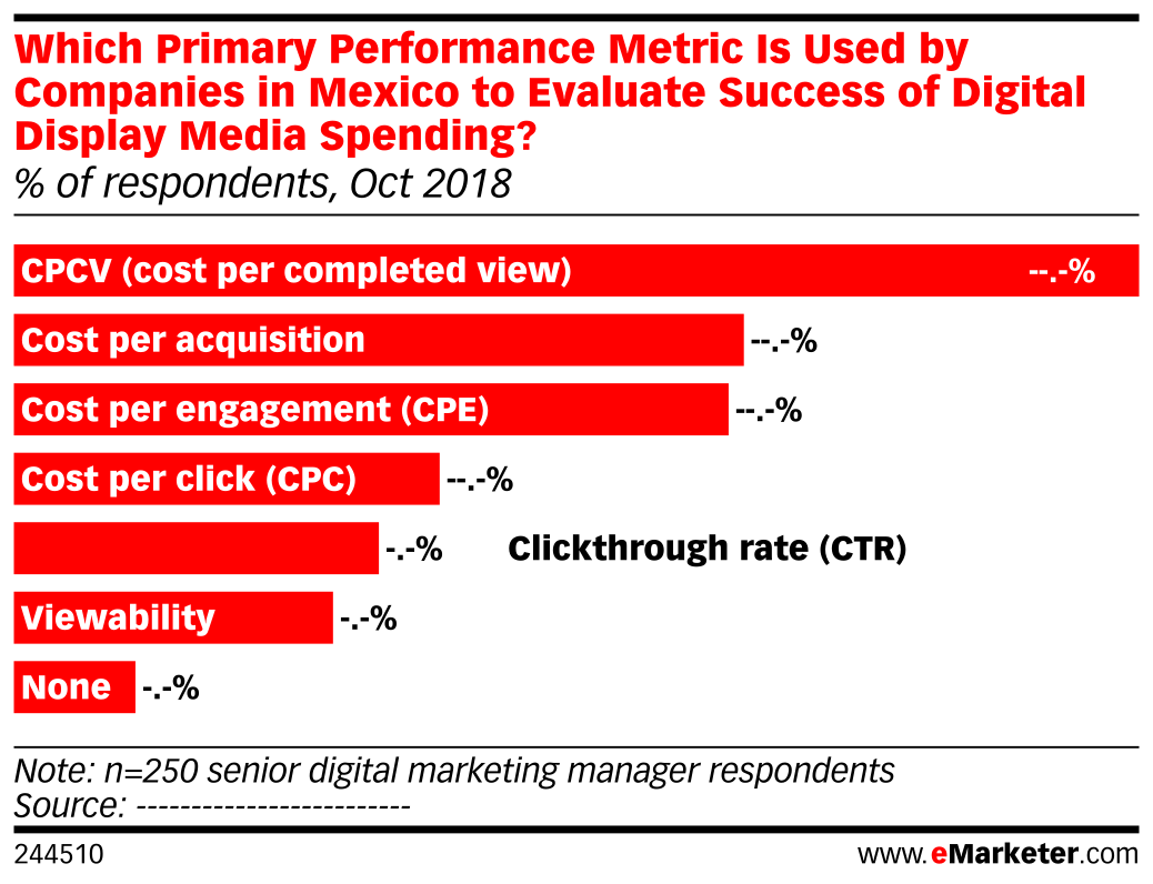 Which Primary Performance Metric Is Used by Companies in Mexico to Evaluate Success of Digital Display Media Spending? (% of respondents, Oct 2018)