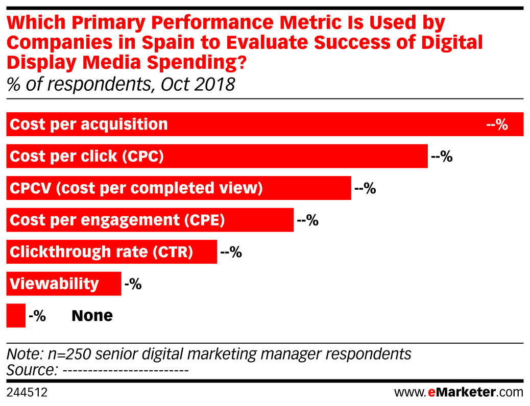 Which Primary Performance Metric Is Used by Companies in Spain to Evaluate Success of Digital Display Media Spending? (% of respondents, Oct 2018)