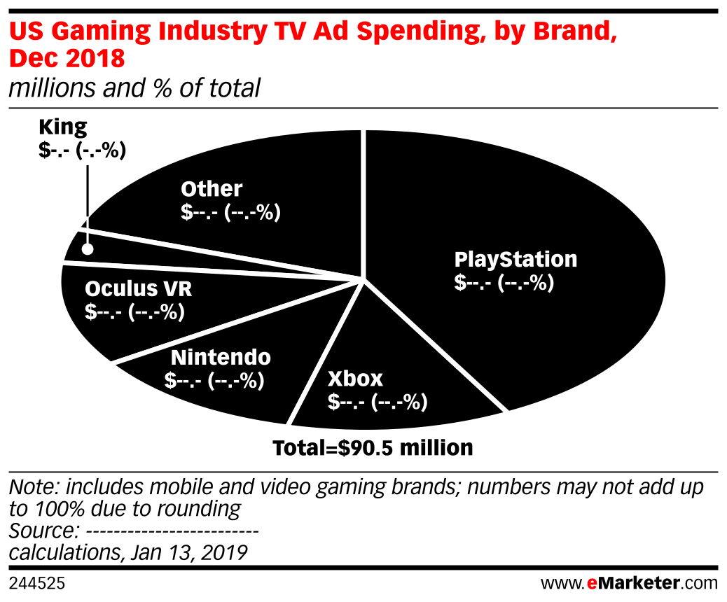 US Gaming Industry TV Ad Spending, by Brand, Dec 2018 (millions and % of total)