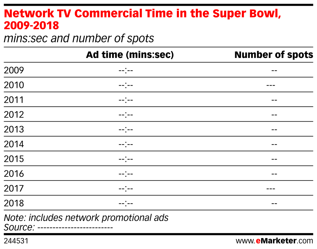Network TV Commercial Time in the Super Bowl, 2009-2018 (mins:sec and number of spots)