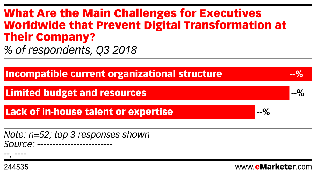 What Are the Main Challenges for Executives Worldwide that Prevent Digital Transformation at Their Company? (% of respondents, Q3 2018)
