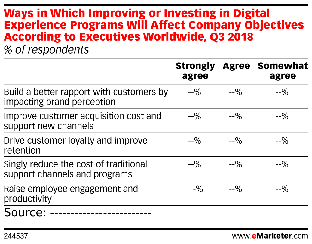 Ways in Which Improving or Investing in Digital Experience Programs Will Affect Company Objectives According to Executives Worldwide, Q3 2018 (% of respondents)