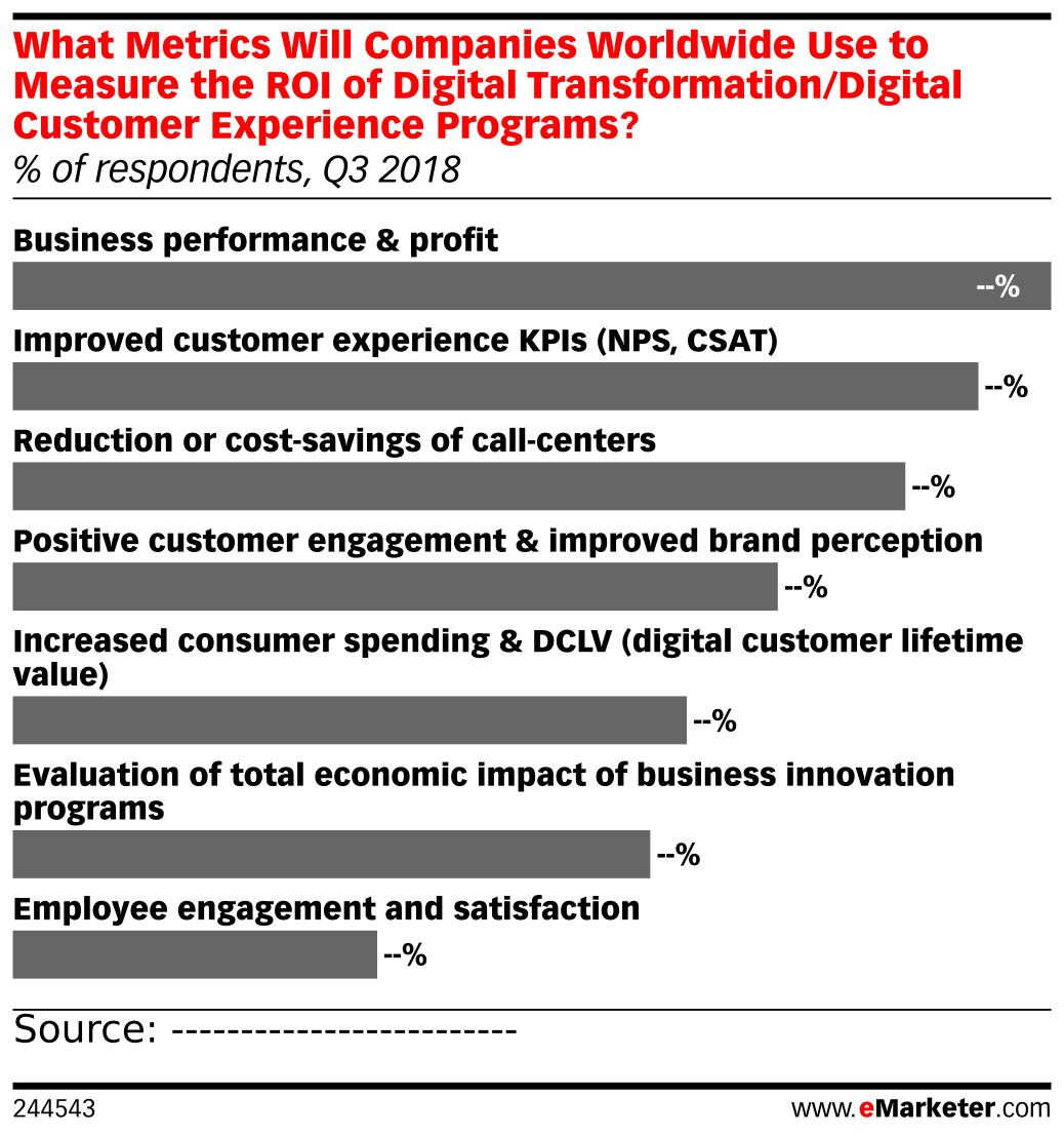 What Metrics Will Companies Worldwide Use to Measure the ROI of Digital Transformation/Digital Customer Experience Programs? (% of respondents, Q3 2018)