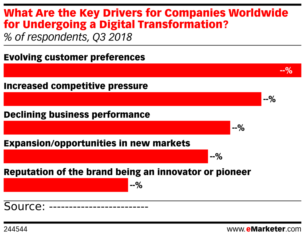 What Are the Key Drivers for Companies Worldwide for Undergoing a Digital Transformation? (% of respondents, Q3 2018)