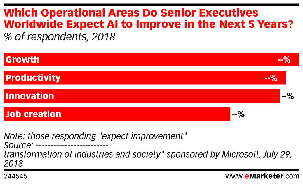 Which Operational Areas Do Senior Executives Worldwide Expect AI to Improve in the Next 5 Years? (% of respondents, 2018)