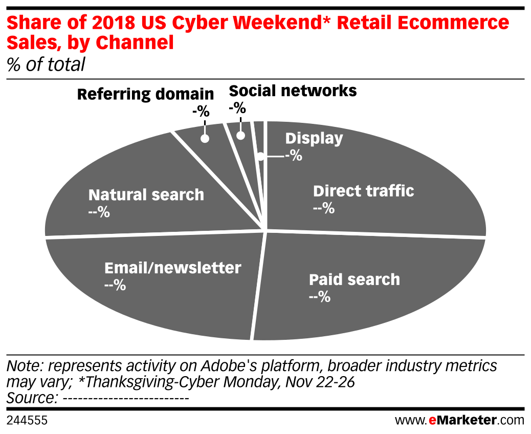 Share of 2018 US Cyber Weekend* Retail Ecommerce Sales, by Channel (% of total)