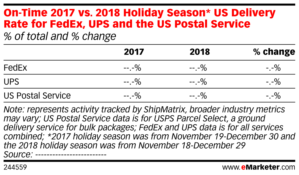 On-Time 2017 vs. 2018 Holiday Season* US Delivery Rate for FedEx, UPS and the US Postal Service (% of total and % change)