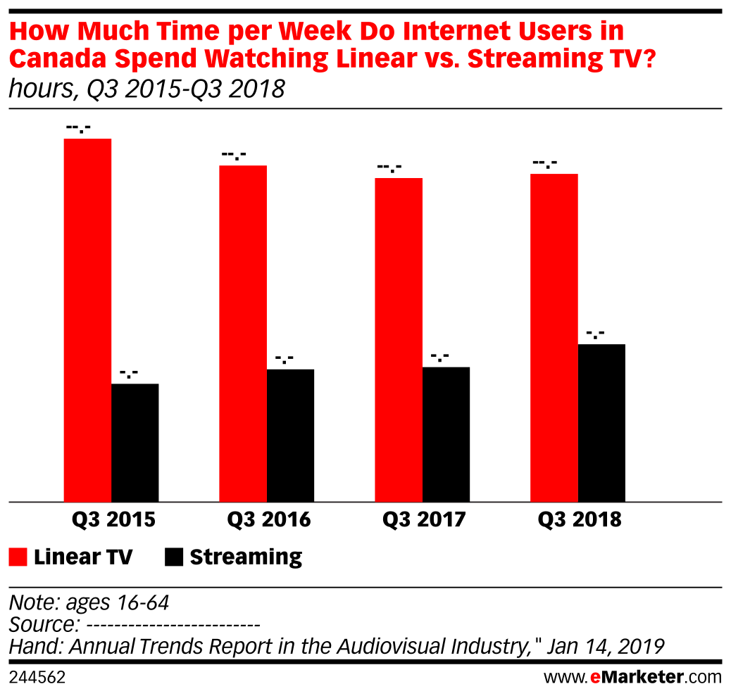 How Much Time per Week Do Internet Users in Canada Spend Watching Linear vs. Streaming TV? (hours, Q3 2015-Q3 2018)