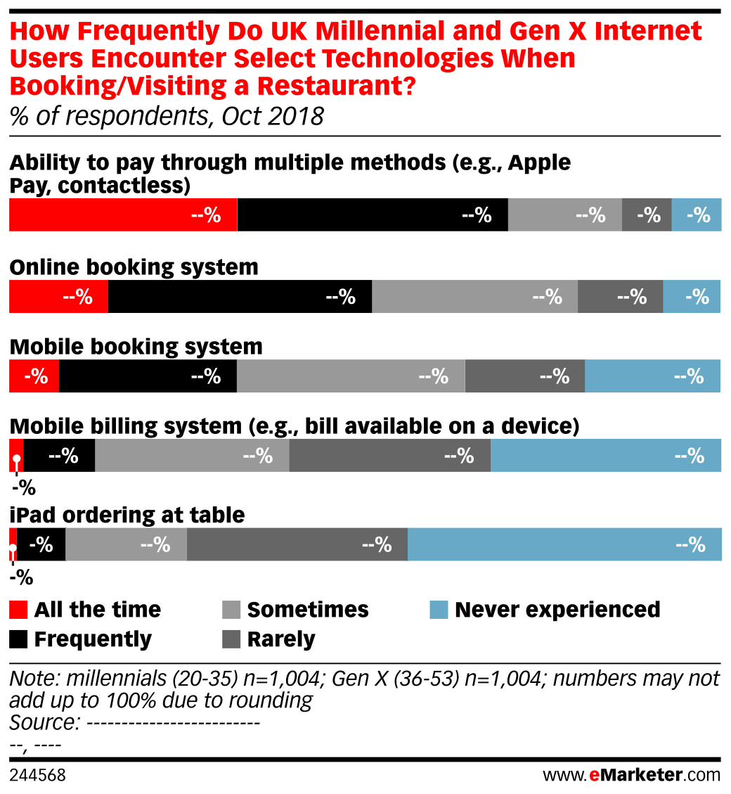 How Frequently Do UK Millennial and Gen X Internet Users Encounter Select Technologies When Booking/Visiting a Restaurant? (% of respondents, Oct 2018)