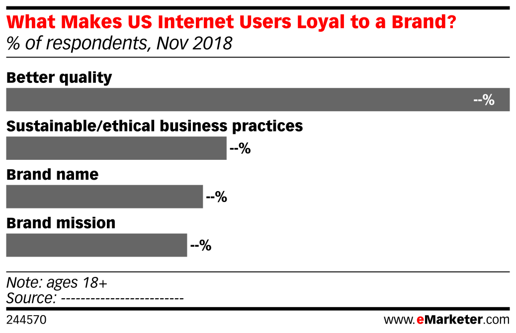 What Makes US Internet Users Loyal to a Brand? (% of respondents, Nov 2018)
