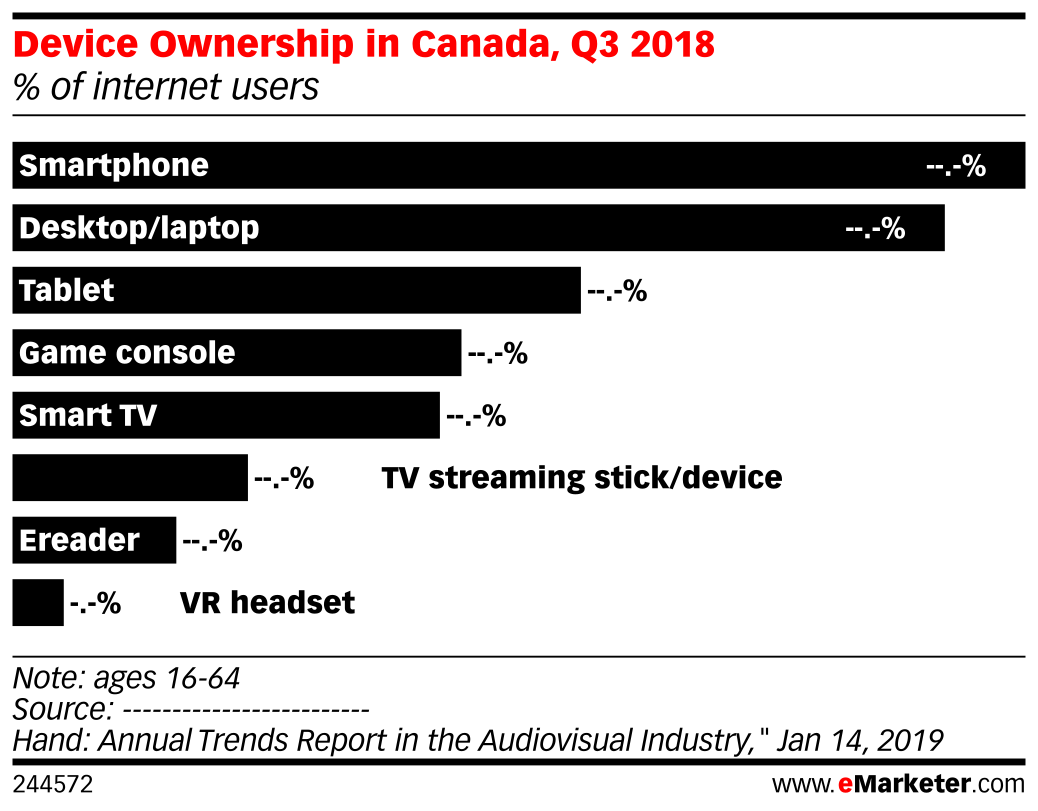 Device Ownership in Canada, Q3 2018 (% of internet users)