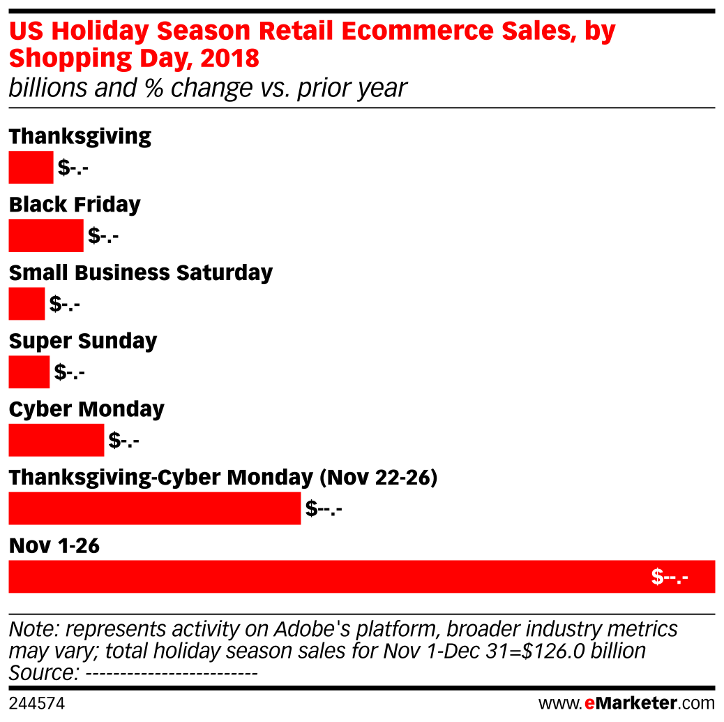 US Holiday Season Retail Ecommerce Sales, by Shopping Day, 2018 (billions and % change vs. prior year)