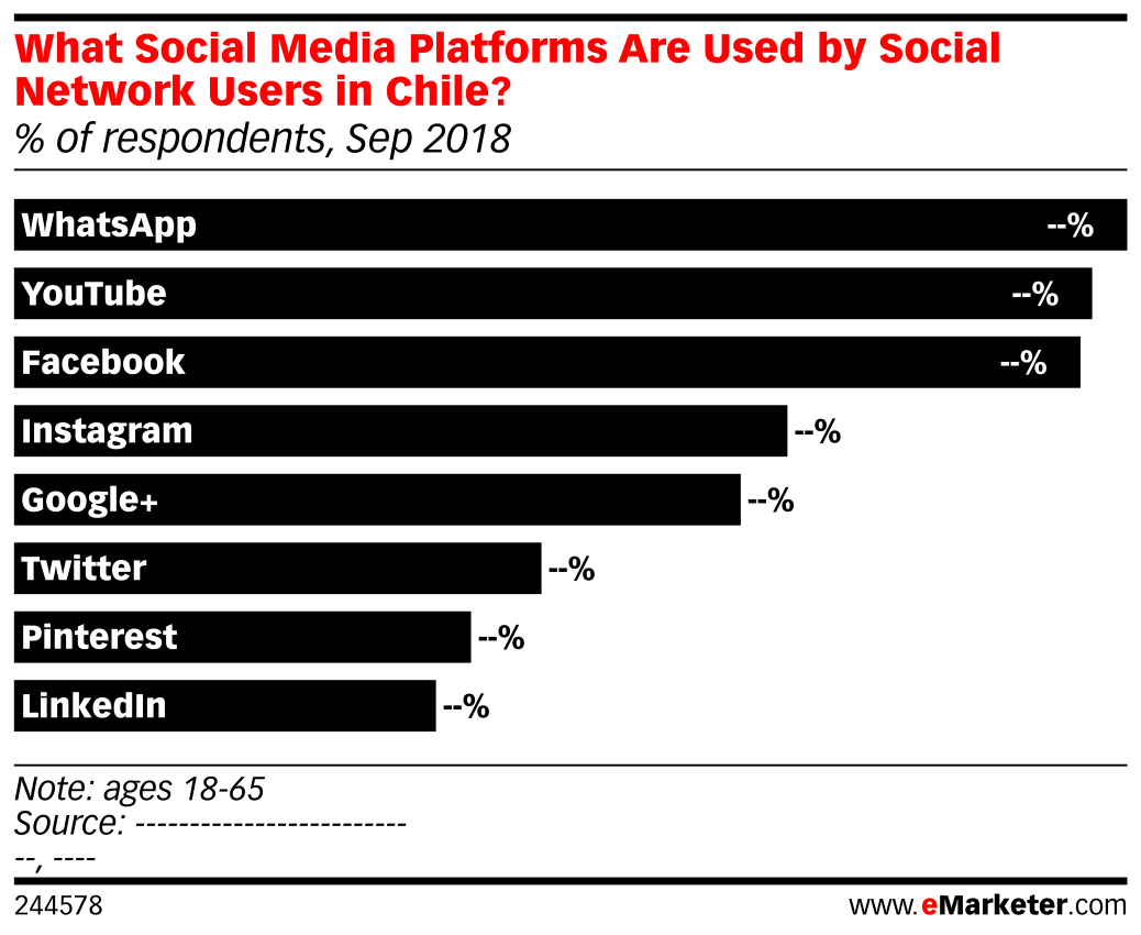 What Social Media Platforms Are Used by Social Network Users in Chile? (% of respondents, Sep 2018)