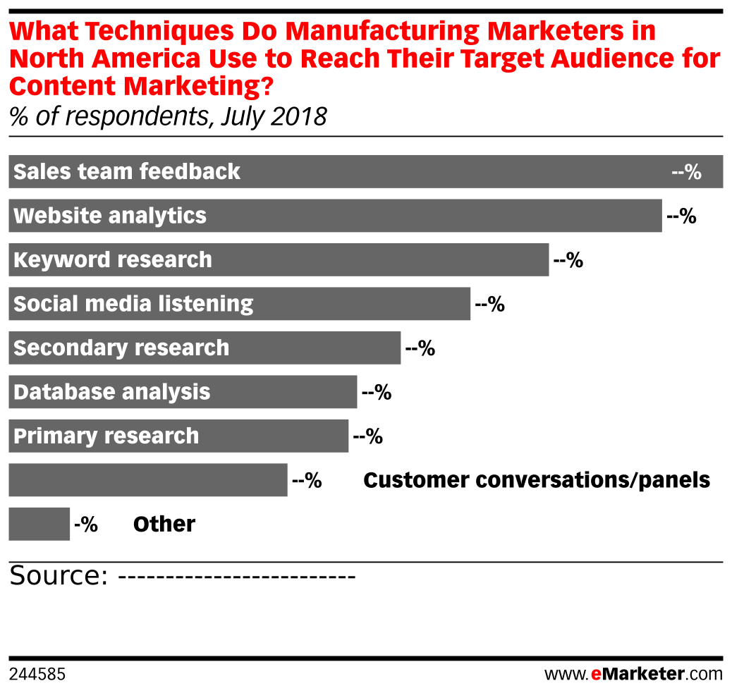 What Techniques Do Manufacturing Marketers in North America Use to