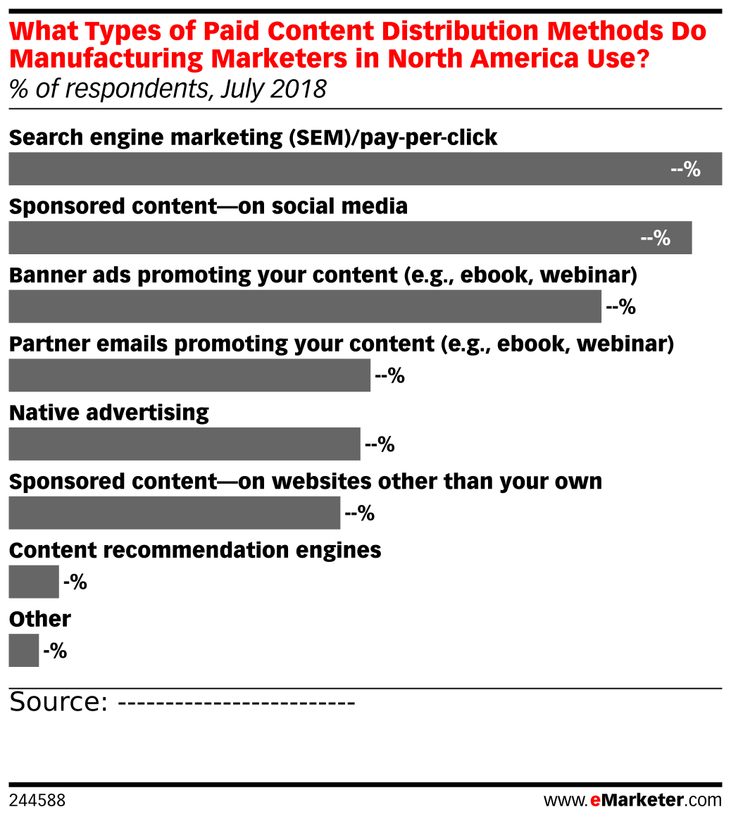 What Types of Paid Content Distribution Methods Do Manufacturing Marketers in North America Use? (% of respondents, July 2018)
