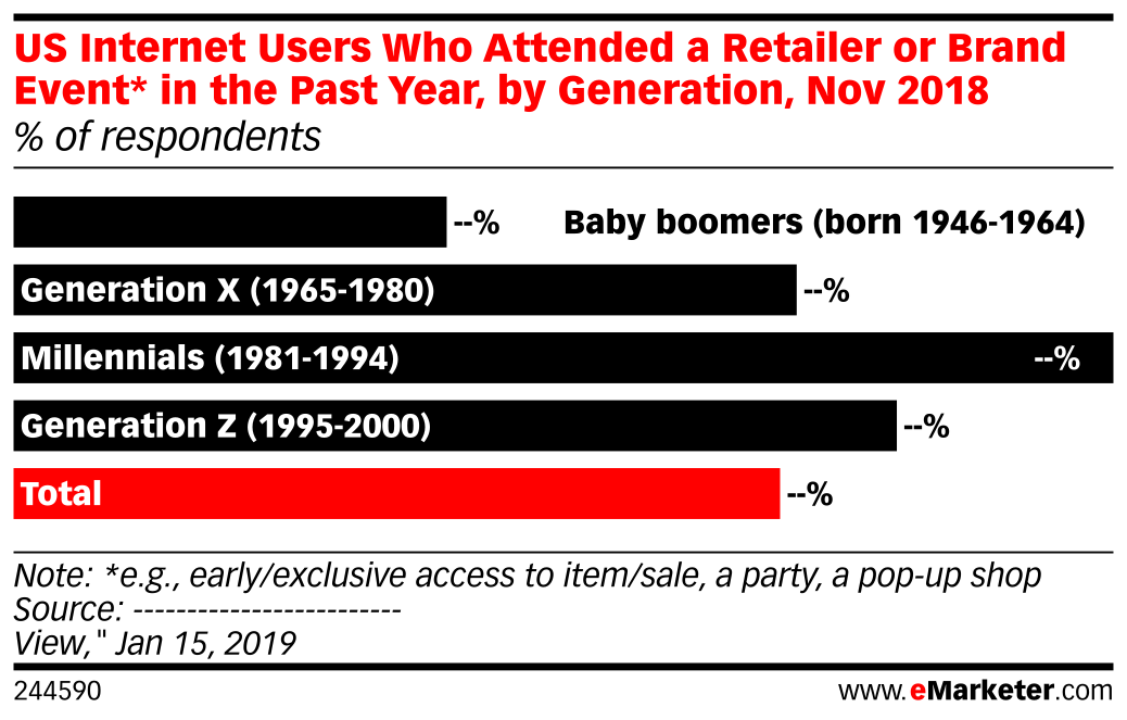US Internet Users Who Attended a Retailer or Brand Event* in the Past Year, by Generation, Nov 2018 (% of respondents)