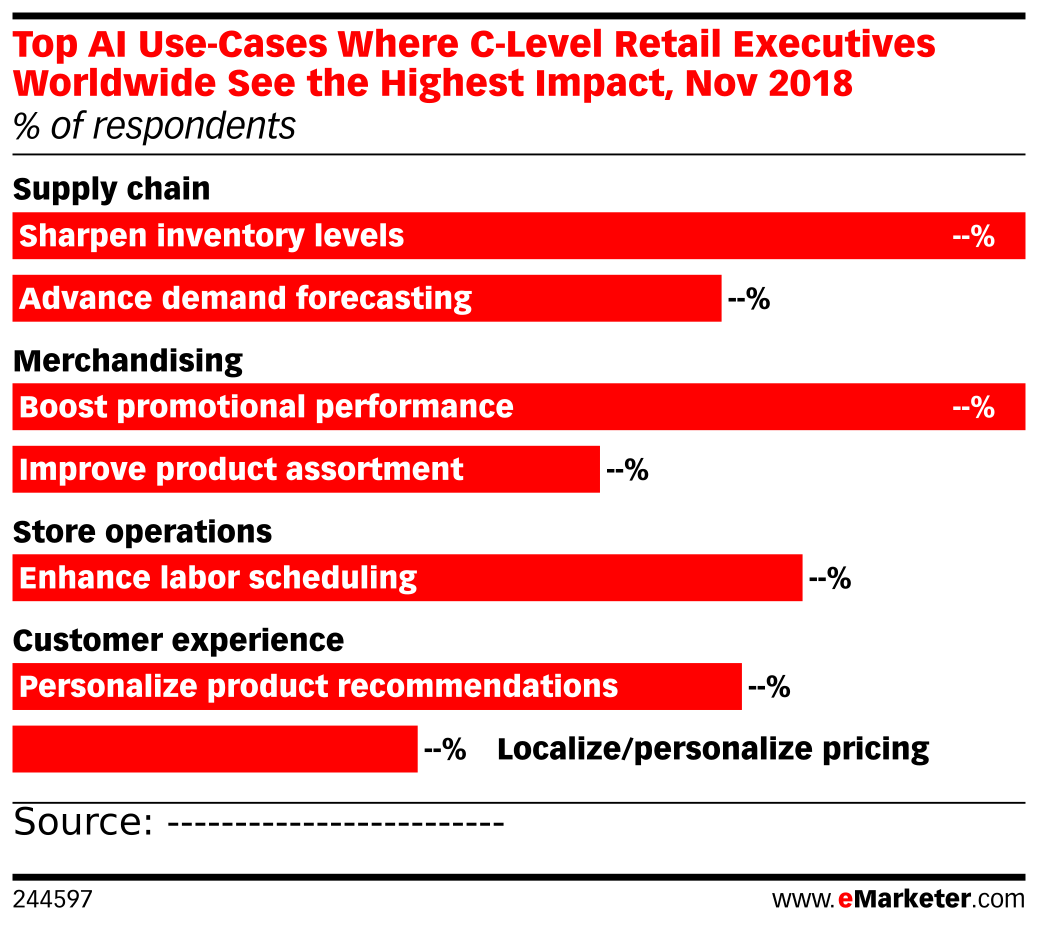 Top AI Use-Cases Where C-Level Retail Executives Worldwide See the Highest Impact, Nov 2018 (% of respondents)