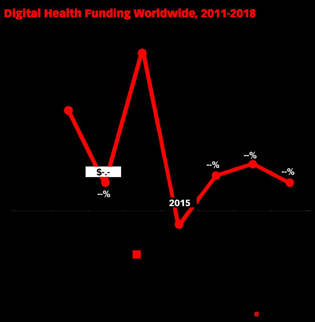 Digital Health Funding Worldwide, 2011-2018 (billions and % change)