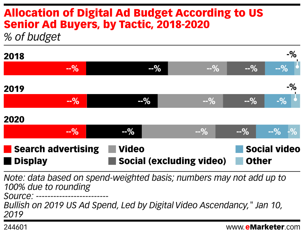 Allocation of Digital Ad Budget According to US Senior Ad Buyers, by Tactic, 2018-2020 (% of budget)