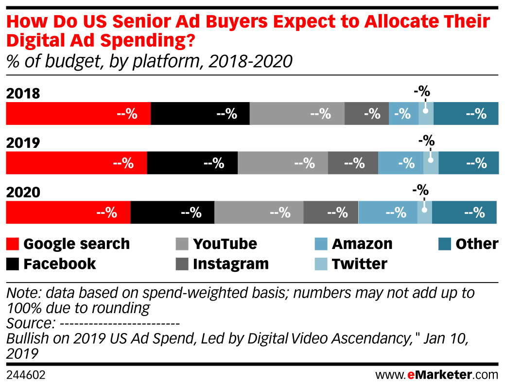 How Do US Senior Ad Buyers Expect to Allocate Their Digital Ad Spending? (% of budget, by platform, 2018-2020)