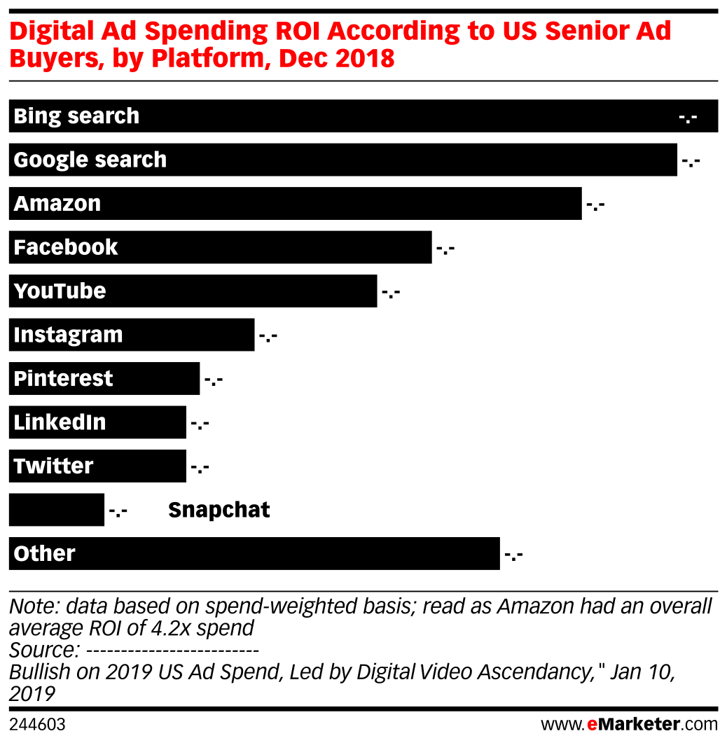 Digital Ad Spending ROI According to US Senior Ad Buyers, by Platform, Dec 2018