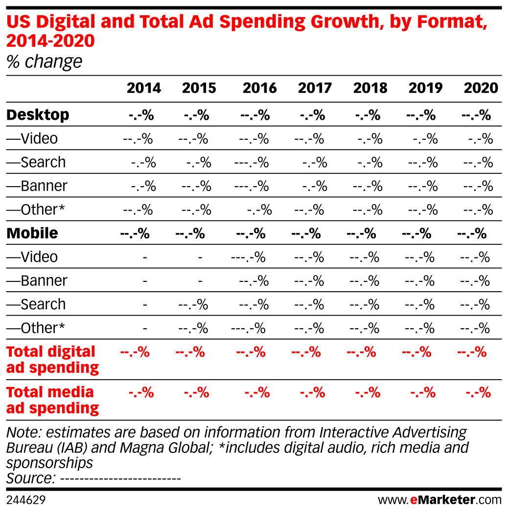 US Digital and Total Ad Spending Growth, by Format, 2014-2020 (% change)