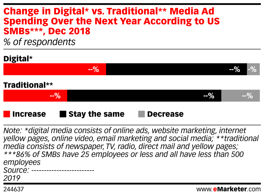 Change in Digital* vs. Traditional** Media Ad Spending Over the Next Year According to US SMBs***, Dec 2018 (% of respondents)