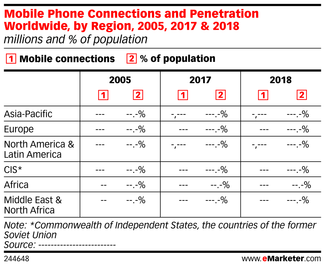 Mobile Phone Connections and Penetration Worldwide, by Region, 2005, 2017 & 2018 (millions and % of population)