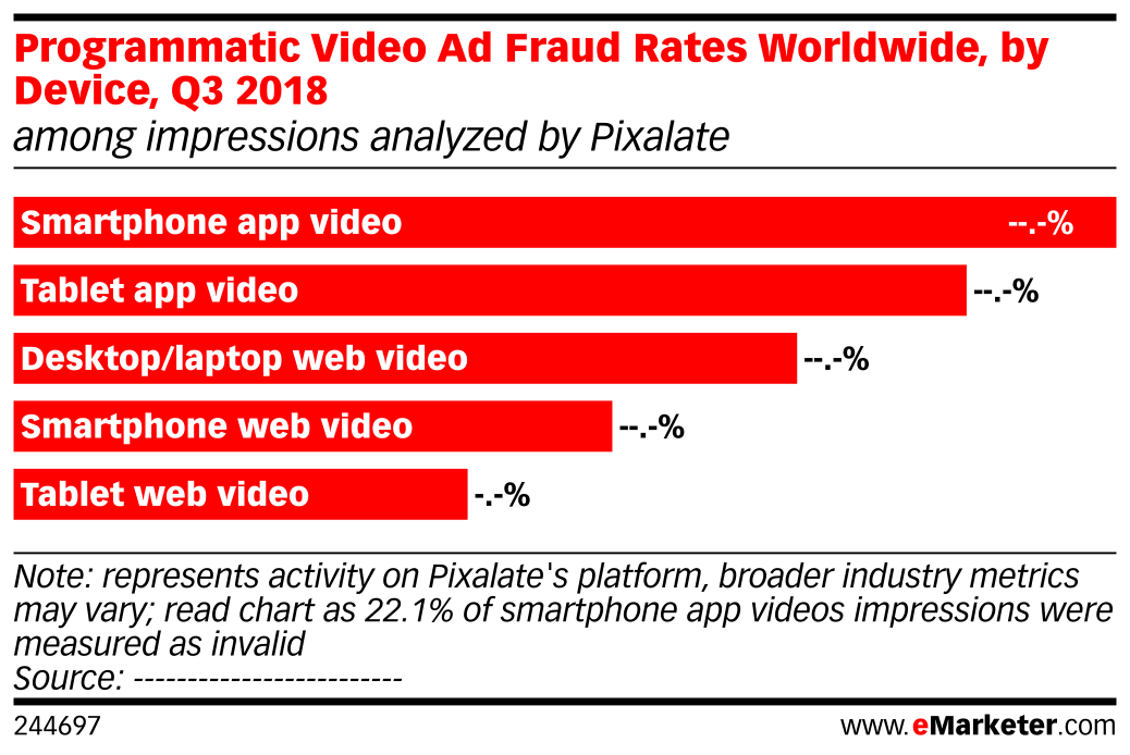 Programmatic Video Ad Fraud Rates Worldwide, by Device, Q3 2018 (among impressions analyzed by Pixalate)