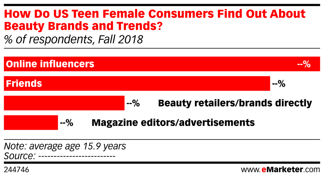 How Do US Teen Female Consumers Find Out About Beauty Brands and Trends? (% of respondents, Fall 2018)