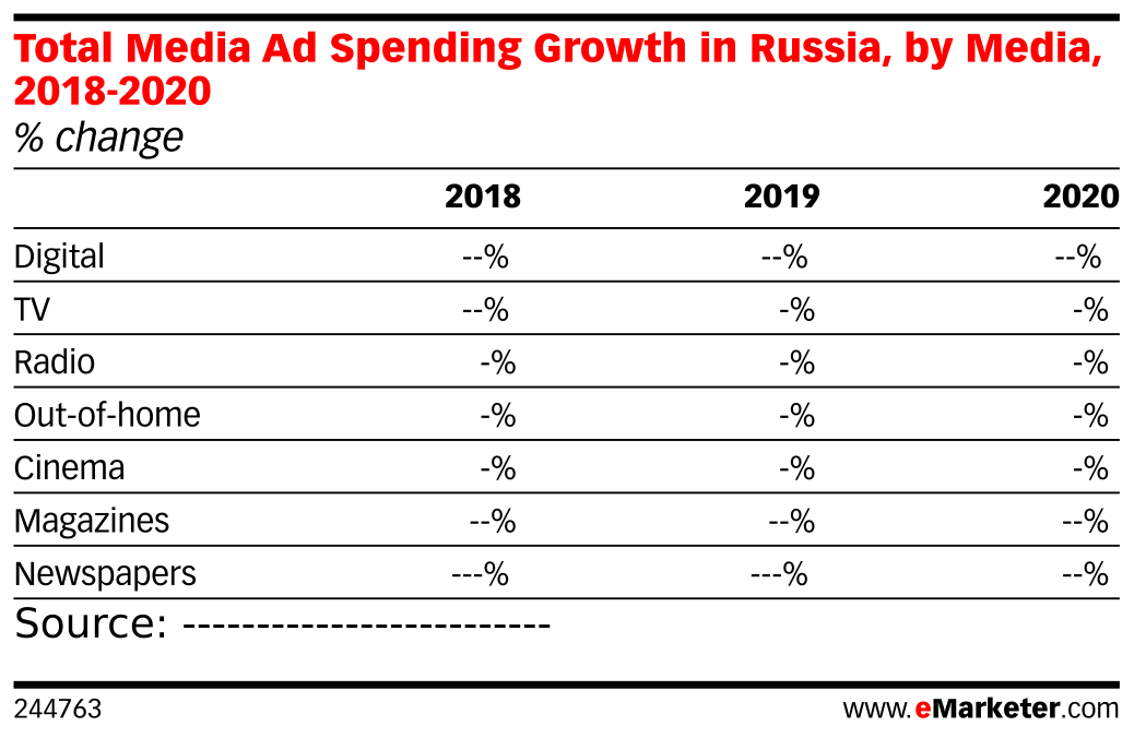 Total Media Ad Spending Growth in Russia, by Media, 2018-2020 (% change )