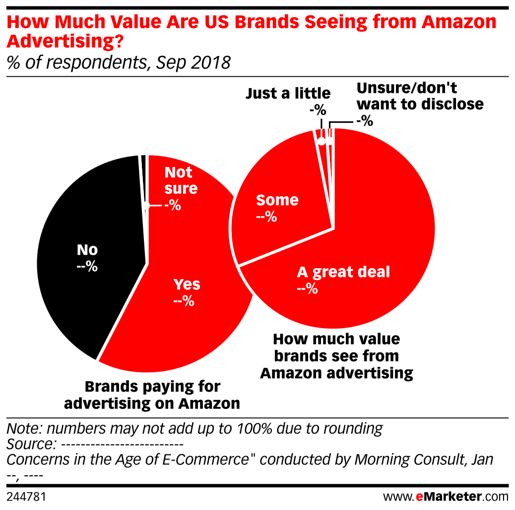 How Much Value Are US Brands Seeing from Amazon Advertising? (% of respondents, Sep 2018)