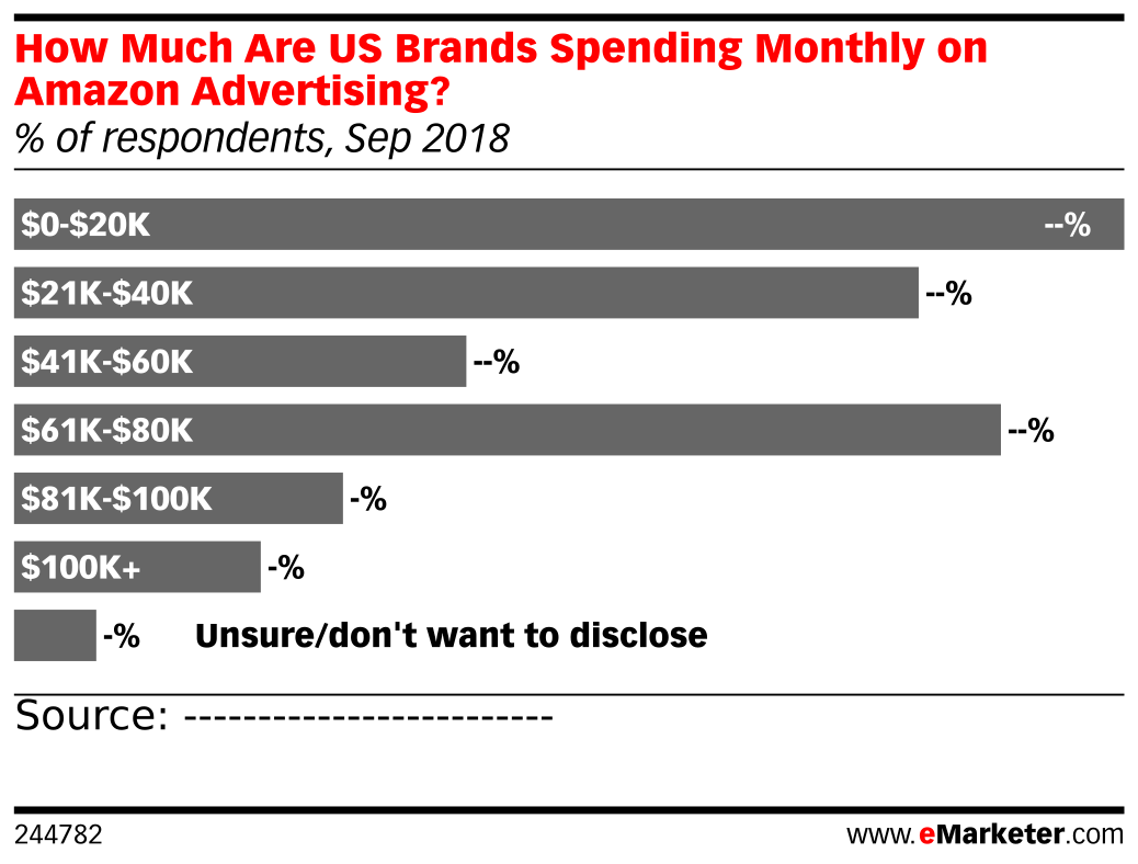 How Much Are US Brands Spending Monthly on Amazon Advertising? (% of respondents, Sep 2018)