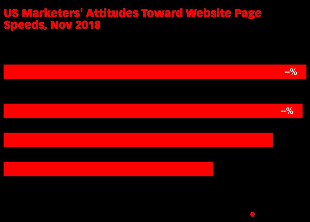 US Marketers' Attitudes Toward Website Page Speeds, Nov 2018 (% of respondents)