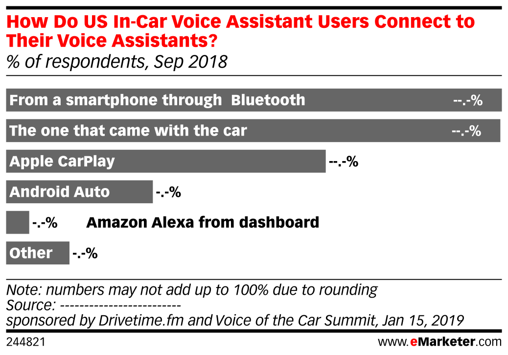 How Do US In-Car Voice Assistant Users Connect to Their Voice Assistants? (% of respondents, Sep 2018)