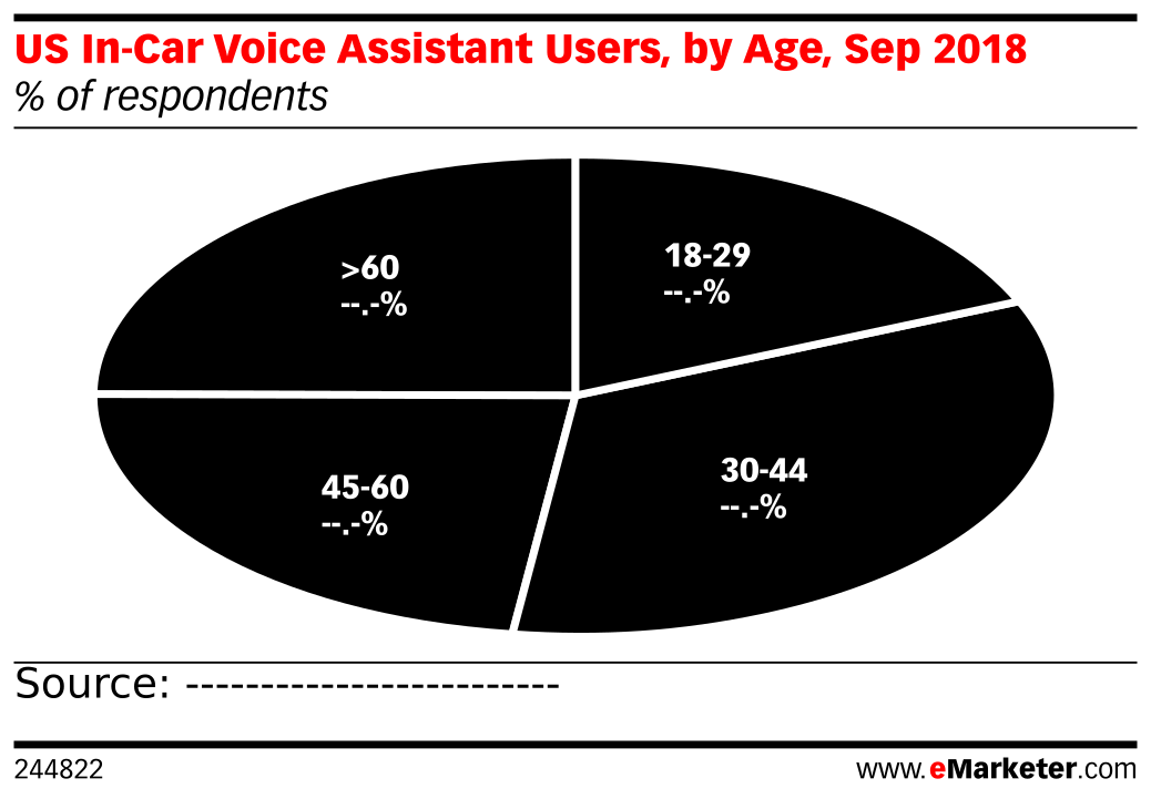 US In-Car Voice Assistant Users, by Age, Sep 2018 (% of respondents)
