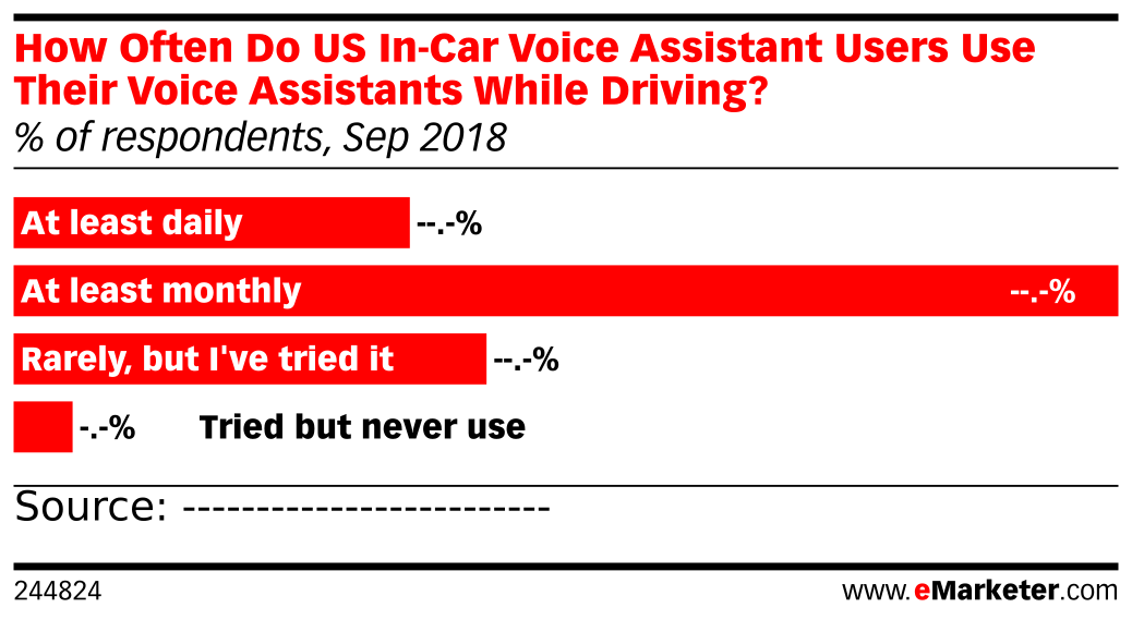 How Often Do US In-Car Voice Assistant Users Use Their Voice Assistants While Driving? (% of respondents, Sep 2018)