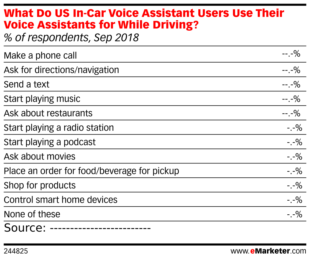 What Do US In-Car Voice Assistant Users Use Their Voice Assistants for While Driving? (% of respondents, Sep 2018)