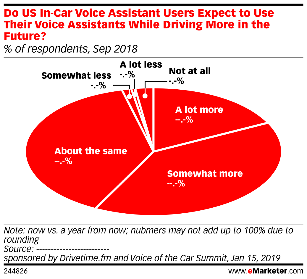 Do US In-Car Voice Assistant Users Expect to Use Their Voice Assistants While Driving More in the Future? (% of respondents, Sep 2018)
