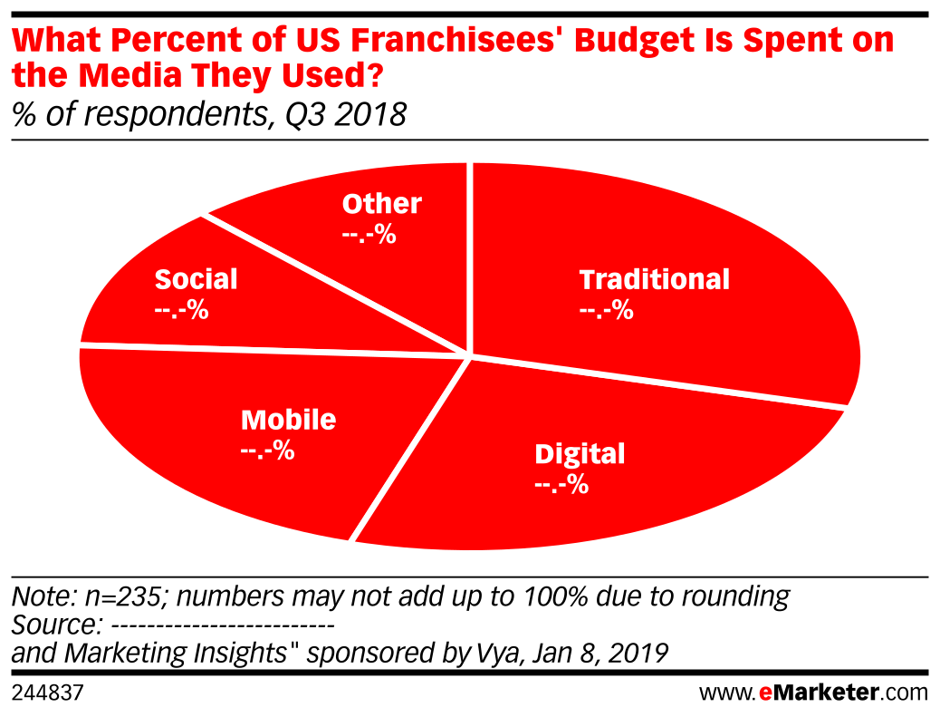 What Percent of US Franchisees' Budget Is Spent on the Media They Used? (% of respondents, Q3 2018)