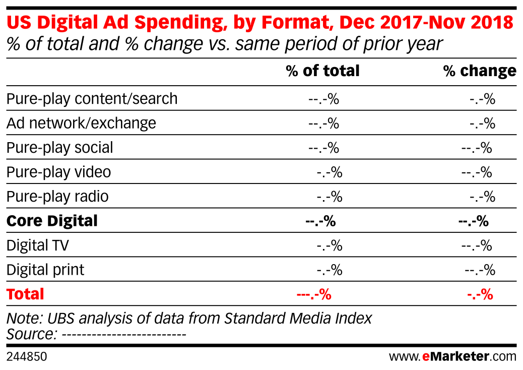 US Digital Ad Spending, by Format, Dec 2017-Nov 2018 (% of total and % change vs. same period of prior year)