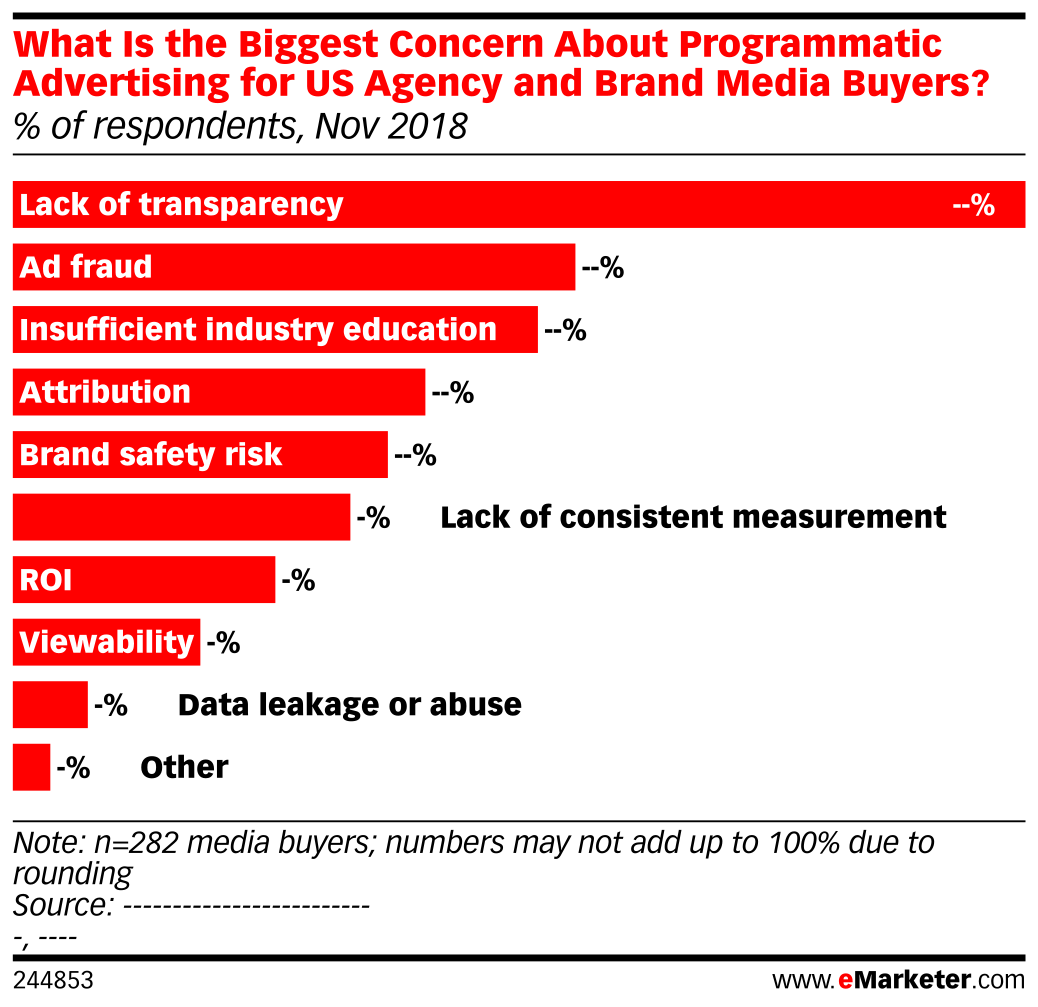 What Is the Biggest Concern About Programmatic Advertising for US Agency and Brand Media Buyers? (% of respondents, Nov 2018)