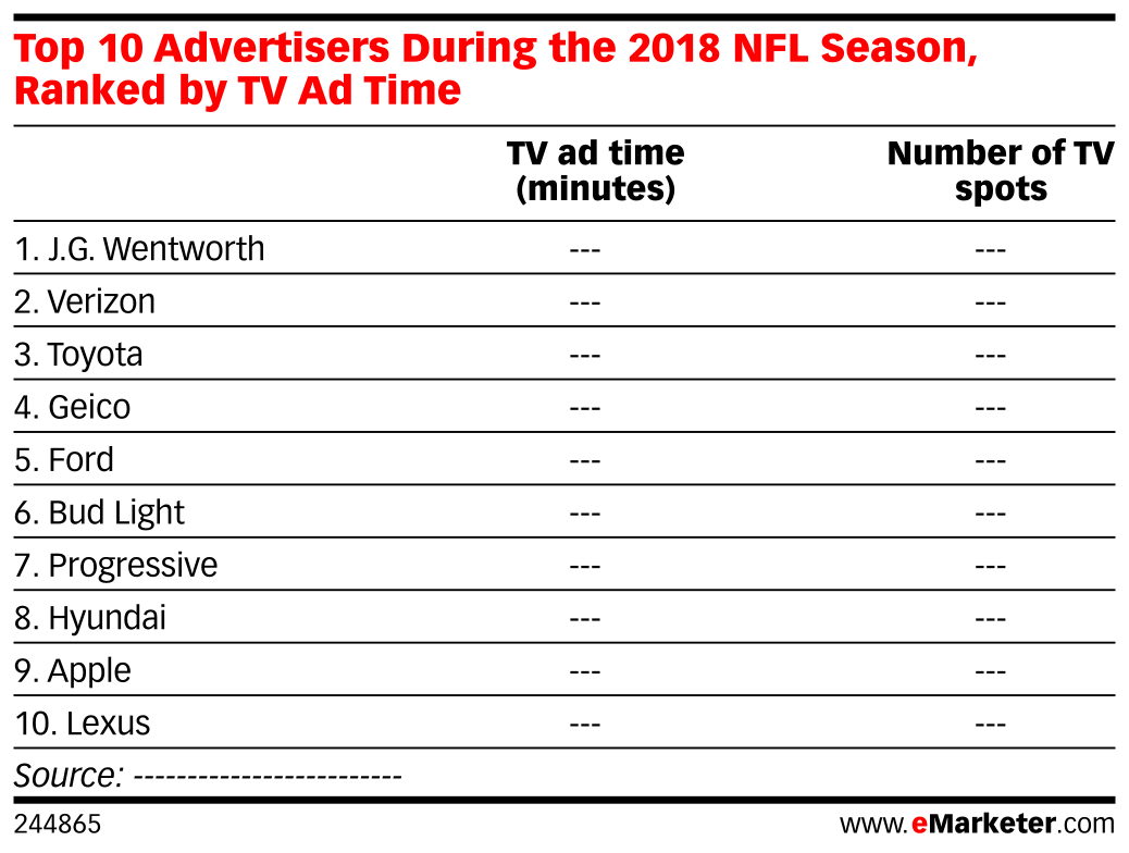 Top 10 Advertisers During the 2018 NFL Season, Ranked by TV Ad Time