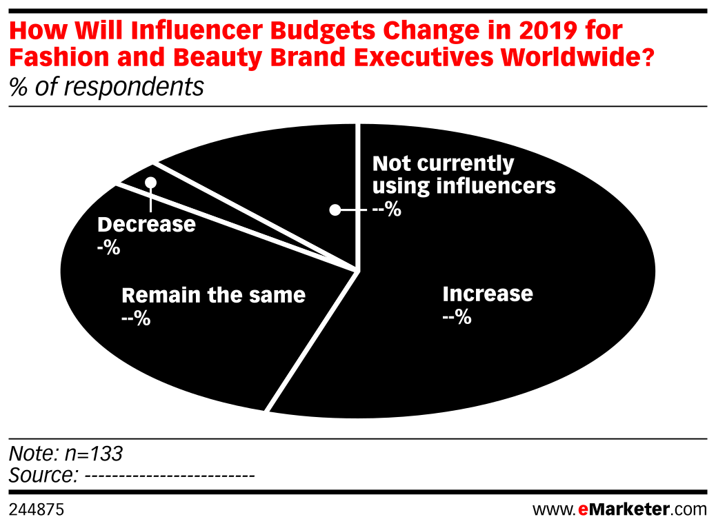 How Will Influencer Budgets Change in 2019 for Fashion and Beauty Brand Executives Worldwide? (% of respondents)